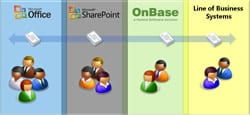 sharepoint-onbase-integration
