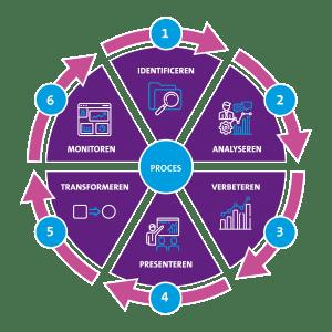 Docspro Business Acceleration Model